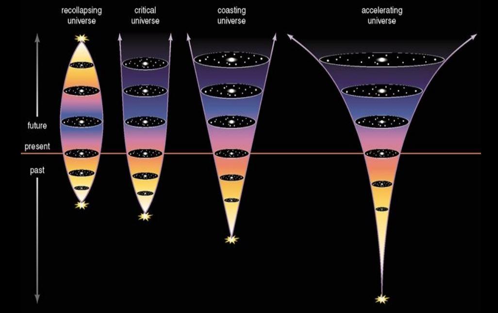accelerating universe