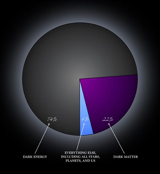 darkenergy_pie