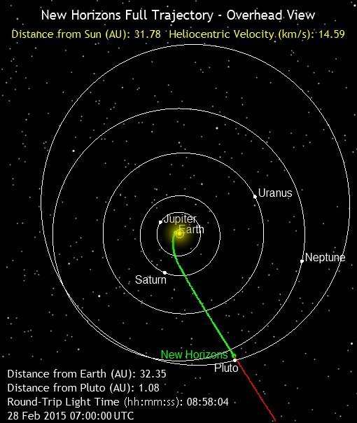 New Horizons trajectory