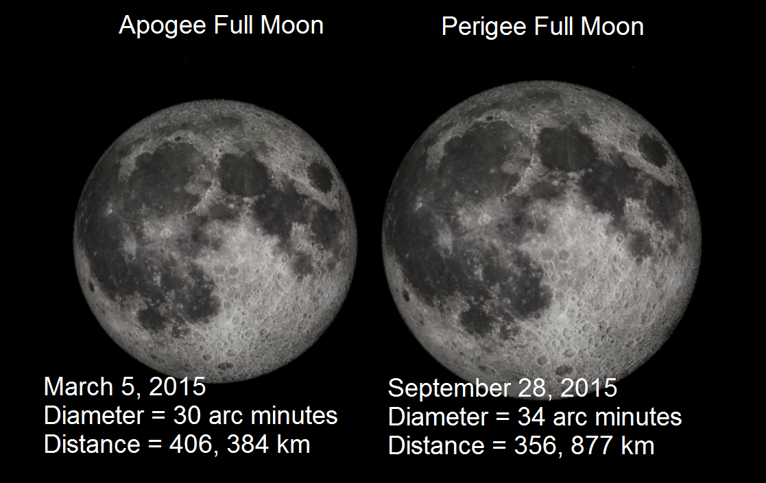 mini-supermoons-of-2015